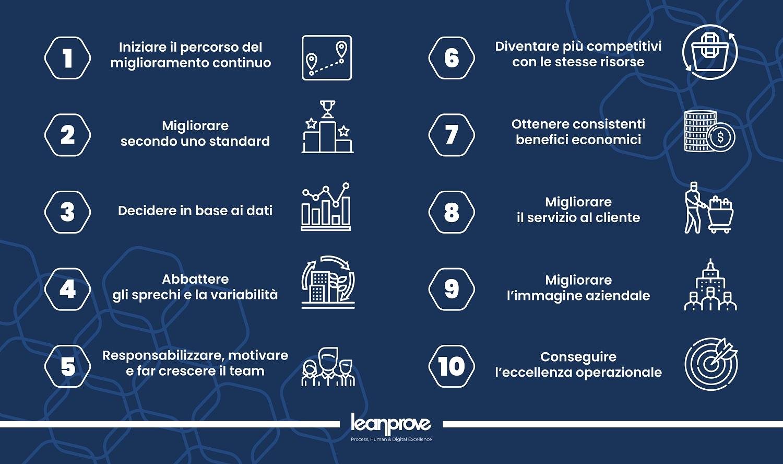 10 buoni motivi per scegliere il Lean Six Sigma Leanprove